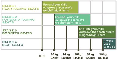 Information On Car Seat Groups