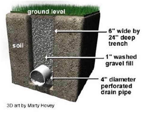 Perforated Drain Tile Sizes by A Simple Trench Drain Ask The Builderask The Builder