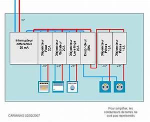 Tableau Electrique Schema : raccordement tableau lectrique installation d pannage ~ Melissatoandfro.com Idées de Décoration