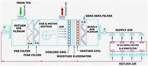 Air Handling Unit  Air Handling Unit Sequence Of Operation