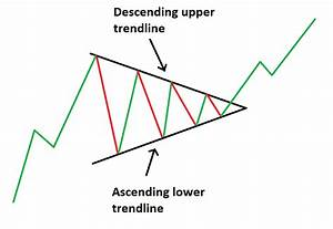 How To Understand Candlestick Chart 3 Triangle Patterns Every Forex Trader Should Know