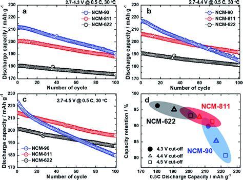 ncm  successor  ncm  battery cells pushevs