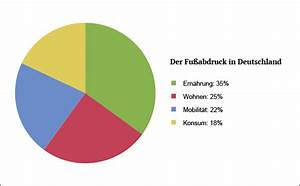 ökologischer Fußabdruck Deutschland : ber den kologischen fu abdruck ~ Lizthompson.info Haus und Dekorationen