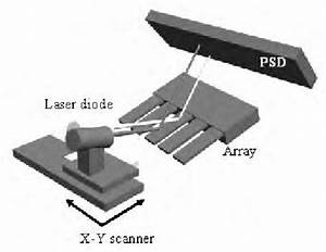 Sketch Of The Profilometry System  The Laser Is Mounted In