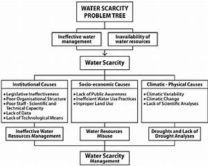 The Hierarchical Structure And Relationships Of The Water Scarcity
