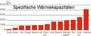 Energie Wasser Erwärmen : innere energie w rmekapazit t leifi physik ~ Frokenaadalensverden.com Haus und Dekorationen