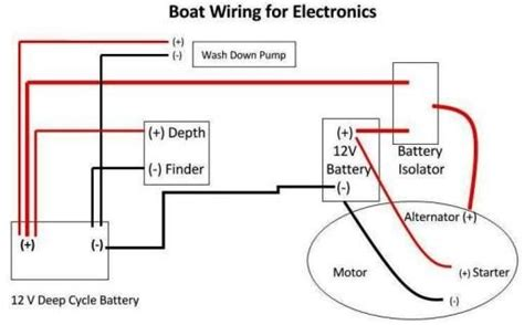 12 Volt Electrical Wiring by Boat Wiring 12 Volt Electrical Wiring Charging