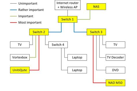 Wiring Diagram How To Make And Use Diagram by Increasing The Sound Quality Of Your By Switching