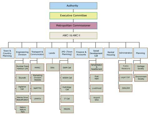 mumbai metropolitan region development authority
