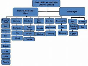 Product Mix Of Hul Best Ppt