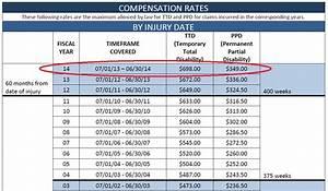 Permanent Disability Rating Chart Chart Db Excel Com