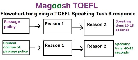 Toefl Writing Templates Magoosh by Toefl Speaking Task 3 Template Flowchart Based Magoosh