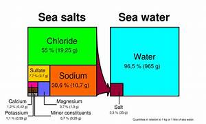 5  Salinity
