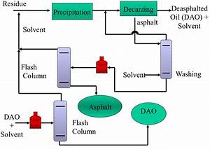 Simplified Flow Diagram Of A Deasphalting Process