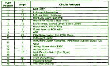 1997 Ford Tauru Fuse Panel Diagram 1997 ford taurus 3000 ip fuse box diagram circuit wiring