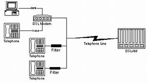 about dsl easystreet support With wiring wall jack
