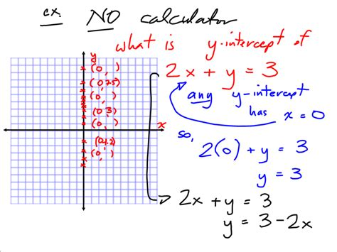 grade 10 applied precalculus cheetah graphing linear equations