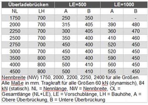 lade speciali pedane di carico per pianali e serrande avvolgibili rapidi