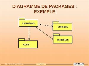Diagramme De Packages   Exemple