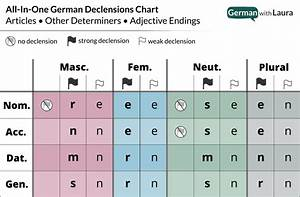 German Declension Your Essential Guide