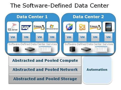 The Softwaredefined Data Center Is Cloud Computing. Online Data Storage Solutions. Contact Center Providers West Oregon Electric. Retractable Trade Show Banners. Funnel Cake Batter Recipes Dfw Mortgage Rates. Psychology V S Social Work Duct Cleaning Diy. Sql Server Data Synchronization. Citibank Money Transfer Roto Rooter Milwaukee. Google Internet Advertising Solar Depot Llc