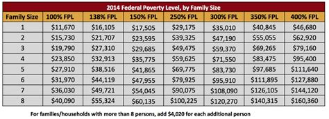 federal poverty line table eligibility guidelines access justice