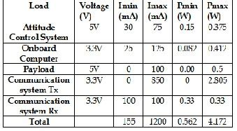 Design Implementation Effective Electrical Power