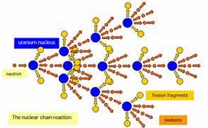 schoolphysics   Welcom...Uranium Atom