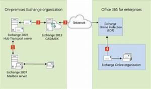 Edge Transport Servers In Exchange 2013  Exchange 2007