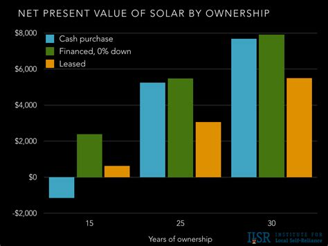 solar financing options  owning  easy  leasing