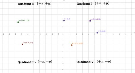 Points In The Four Quadrants And On The Axes Geogebra