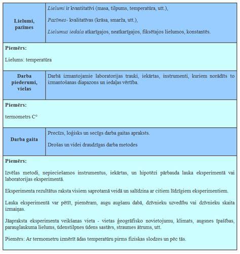 biodzm10: Darba plānošana