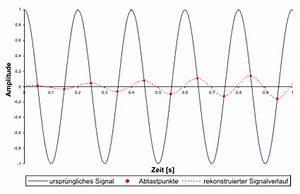 Amplitude Berechnen : disynet sensor kompendium ~ Themetempest.com Abrechnung