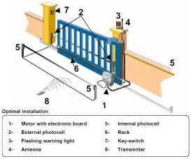 sliding gate motor sliding gate opener pictures to pin on pinterest