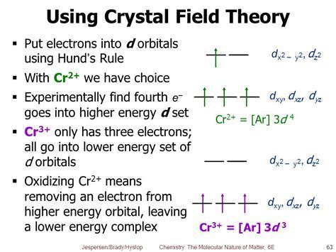 Crystal D Orbital Splitting Diagram