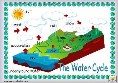 heres  simple labeled picture   water cycle