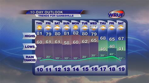 april  warmth  continue   week wruf weather
