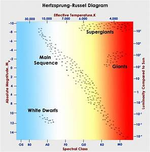 An Explanation Of The Hertzsprung