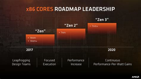 AMD Sampling 7nm Zen 2 CPU This Year, Intel Delays 10nm Again