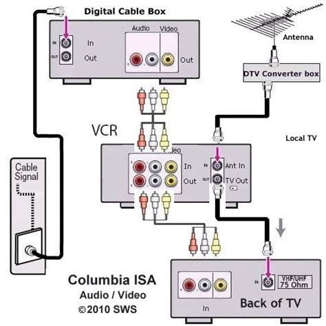 Cable Tv Hook Up Diagram by Tv Hookup How To Connect Tv Cable Antenna