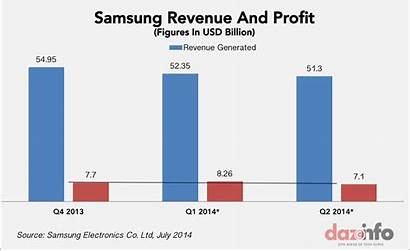 Samsung Revenue Profit Smartphone Electronics Sales Market