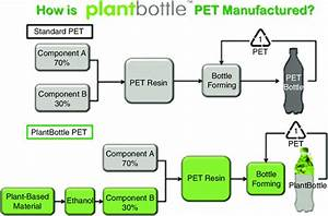 Plantbottle Pet  Source  Adapted By Student From Coca