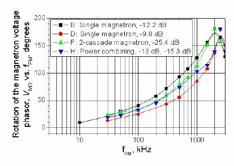 Angle Rotation The Phasor Voltage Wave