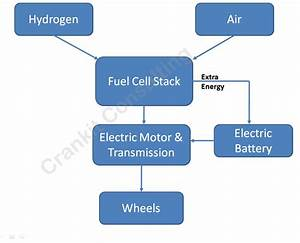 What Is A Fuel Cell Electric Vehicle And How It Works