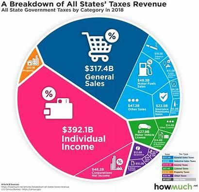 Revenue Tax Taxes State Breakdown Chart Revenues