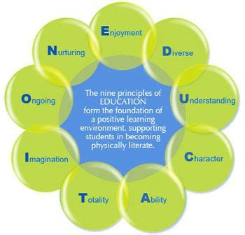 Education Principle Foundation 1000 Images About Positive Learning Environments On Pinterest