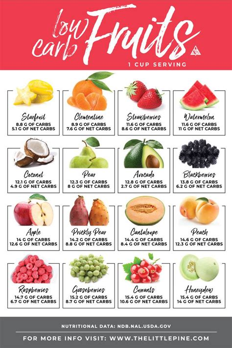 carb fruits chart yummy stuff    carb fruit list  carb keto