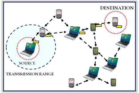 mobile ad hoc networks sarveshvoice