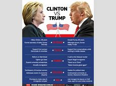 2016 United States General Election~Donald J Trump vs