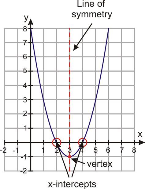 Graphs Of Quadratic Functions  Ck12 Foundation